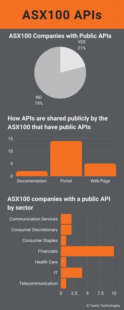 ASX100 Companies